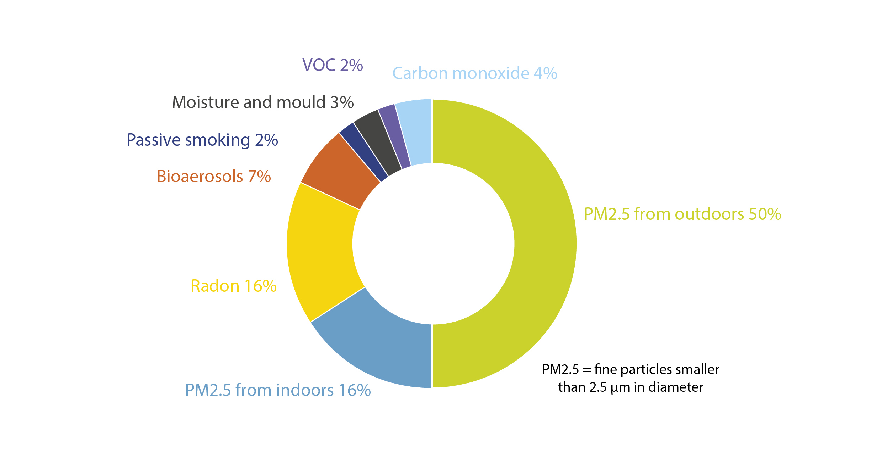 EN_Indoor Air Quality Service5
