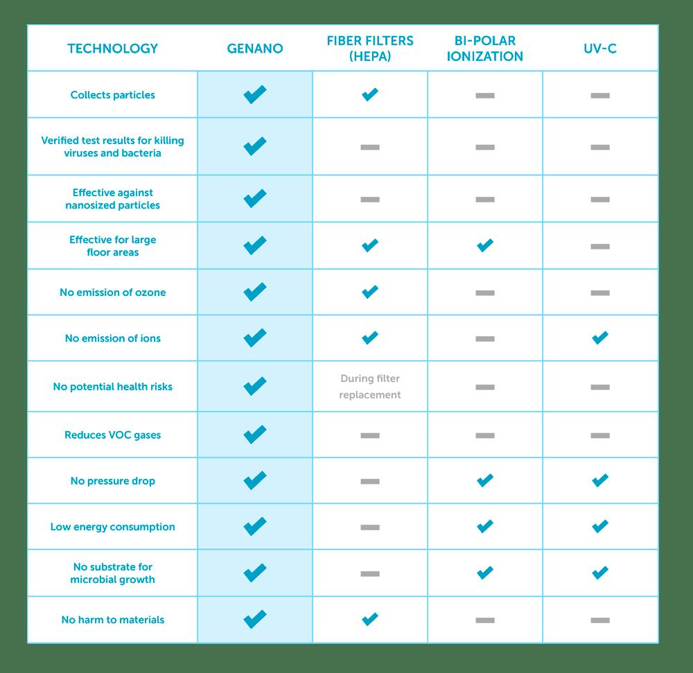 Genano comparison chart white
