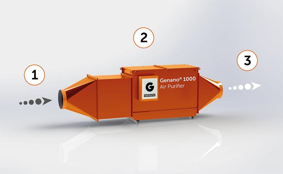 Genano-1000-product-image