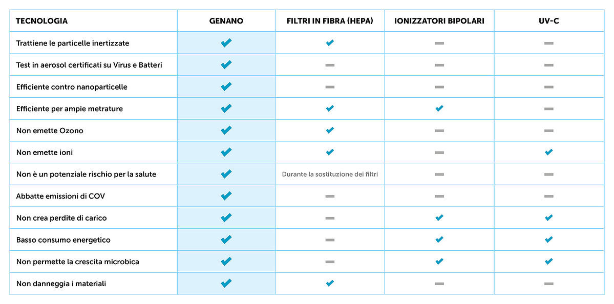 ITA-Genano-comparison-chart-for-presentations