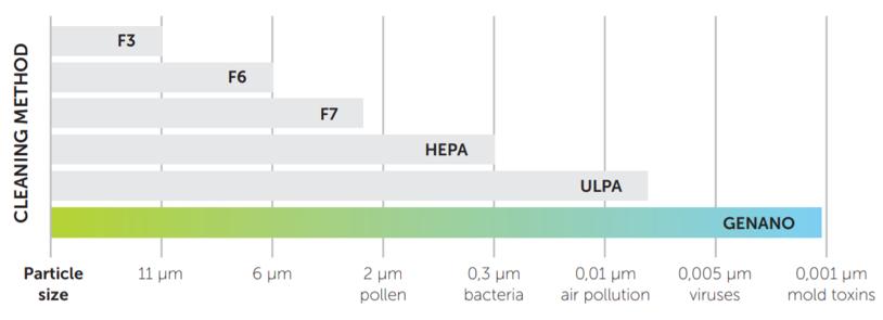 graph hepa comparison